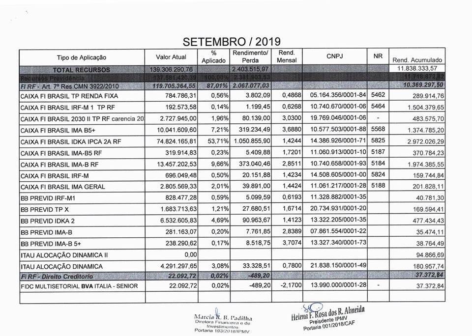 Carteira de Investimentos do IPMV do mês de Setembro/2019